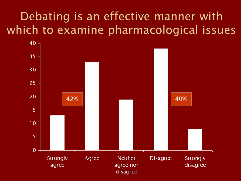 Debating is an effective manner with which to examine pharmacological issues 42%40%