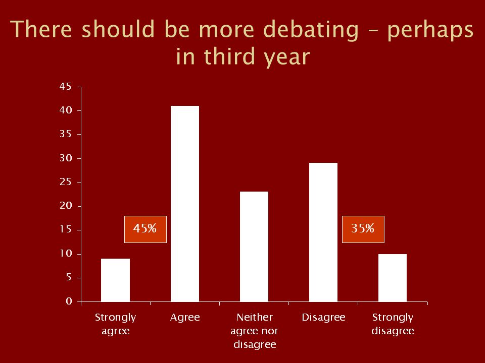 There should be more debating – perhaps in third year 45%35%