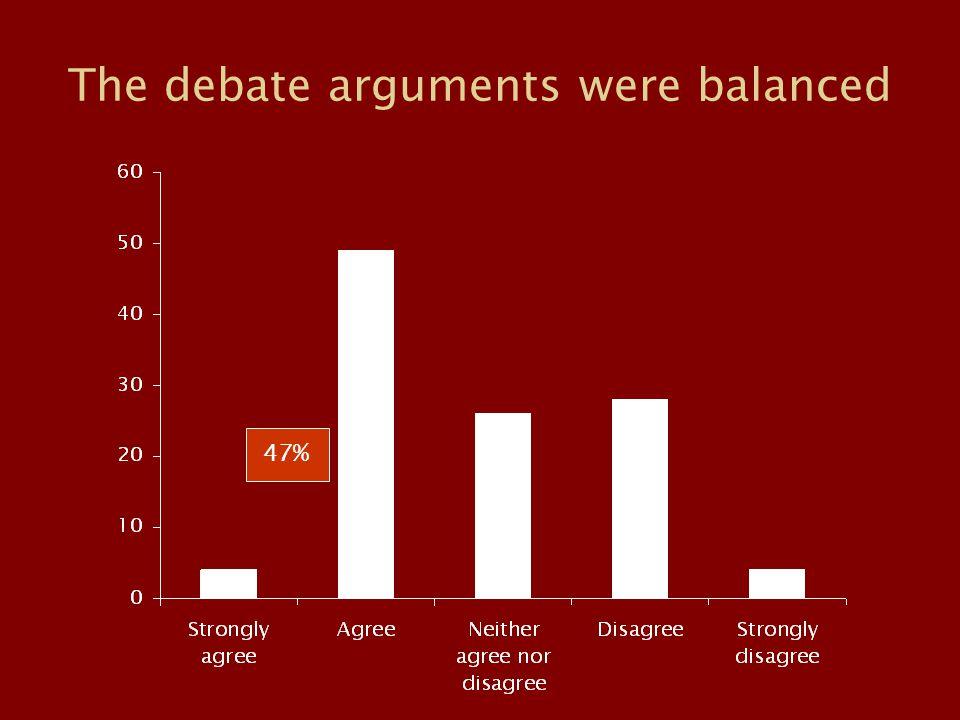The debate arguments were balanced 47%