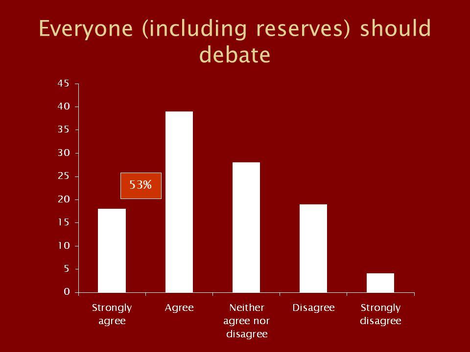 Everyone (including reserves) should debate 53%