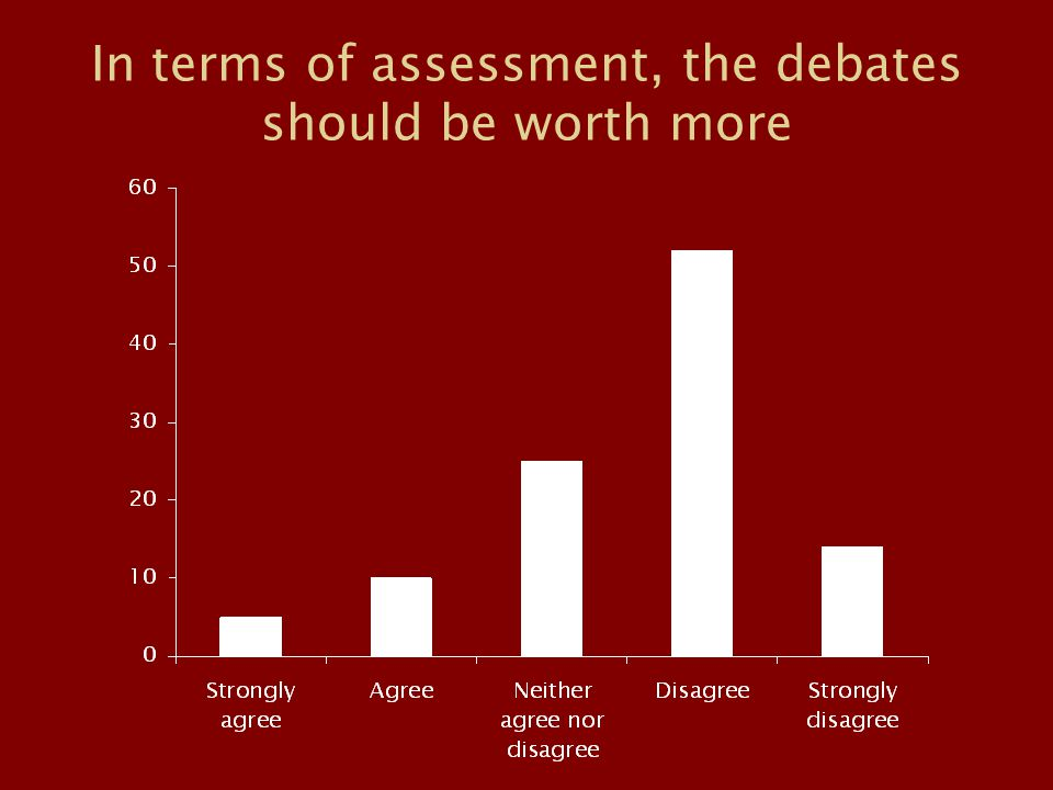 In terms of assessment, the debates should be worth more