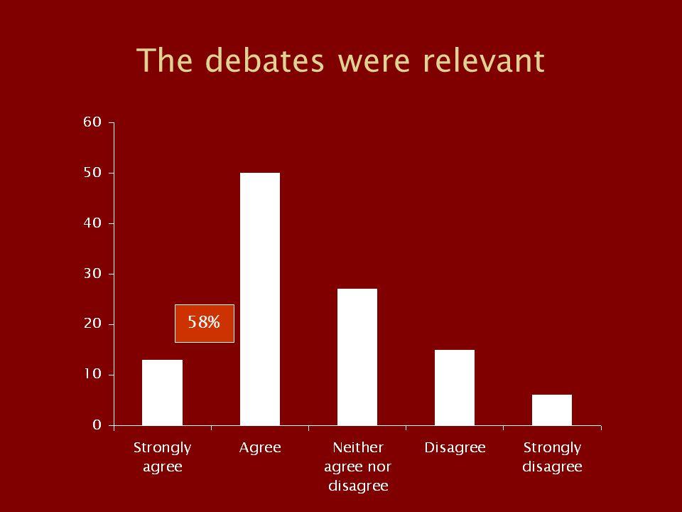 The debates were relevant 58%