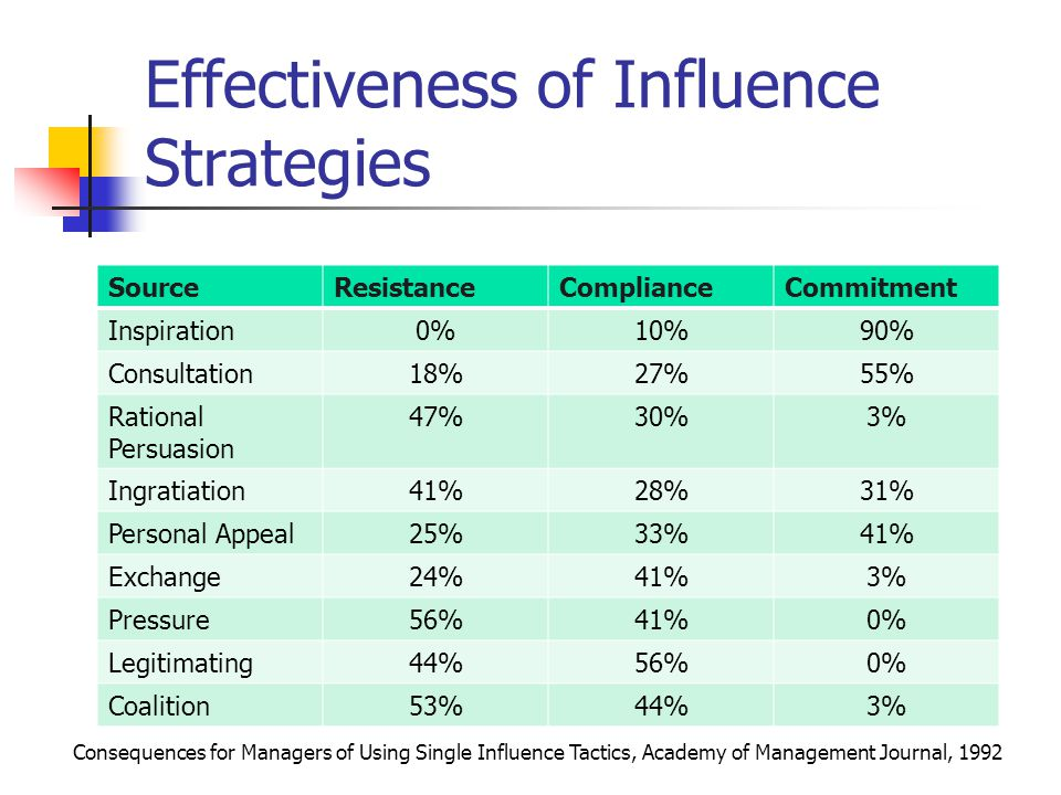 Effectiveness of Influence Strategies SourceResistanceComplianceCommitment Inspiration0%10%90% Consultation18%27%55% Rational Persuasion 47%30%3% Ingr