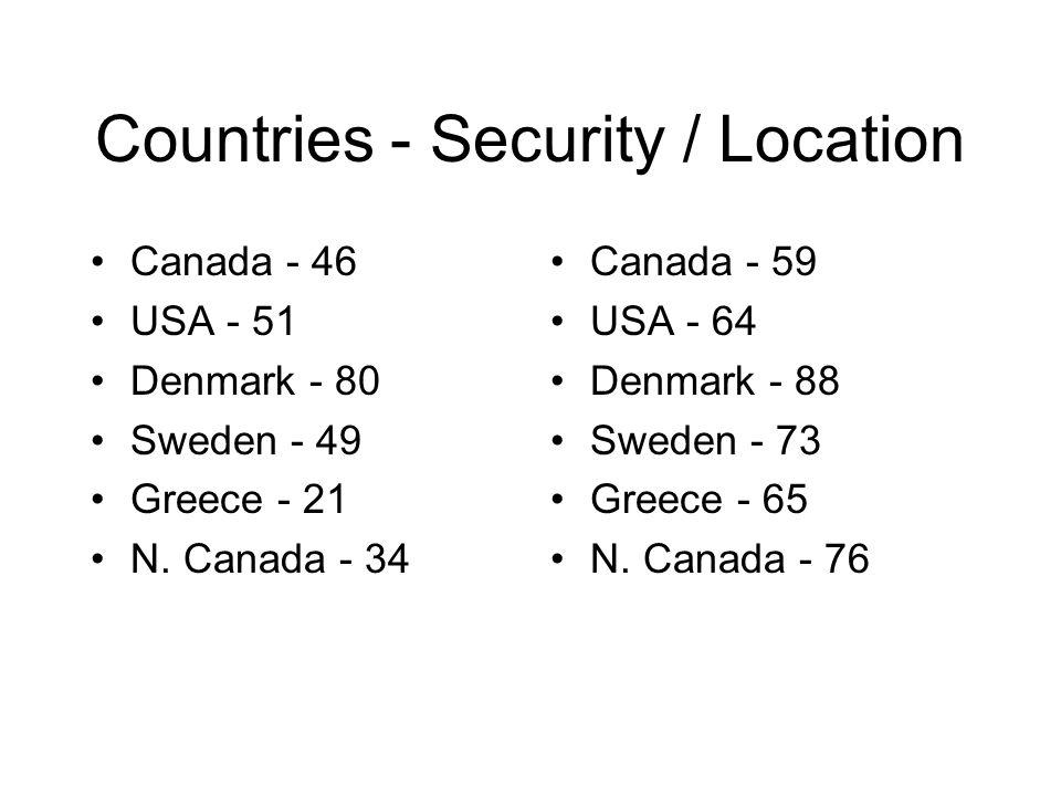 Countries - Security / Location Canada - 46 USA - 51 Denmark - 80 Sweden - 49 Greece - 21 N. Canada - 34 Canada - 59 USA - 64 Denmark - 88 Sweden - 73