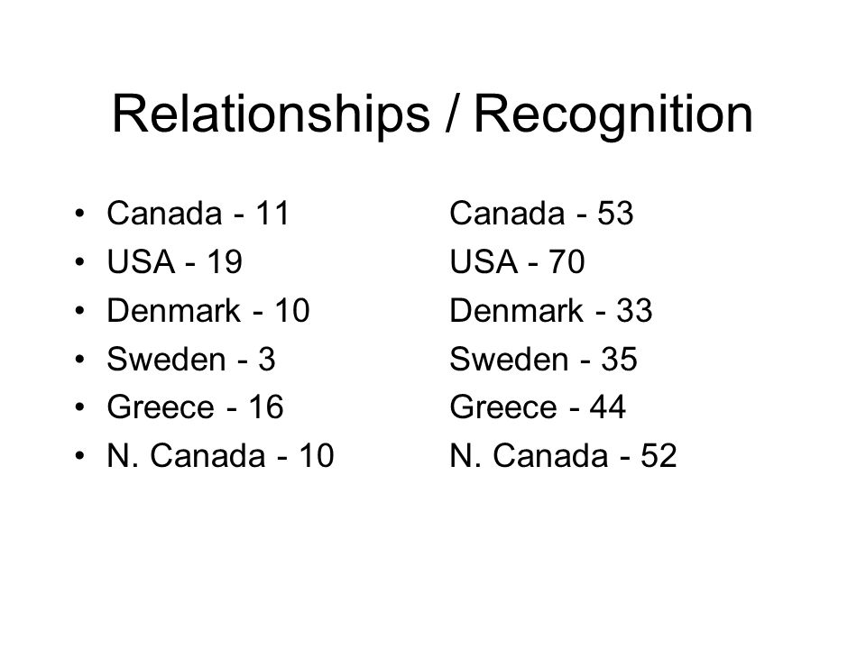 Relationships / Recognition Canada - 11 USA - 19 Denmark - 10 Sweden - 3 Greece - 16 N. Canada - 10 Canada - 53 USA - 70 Denmark - 33 Sweden - 35 Gree