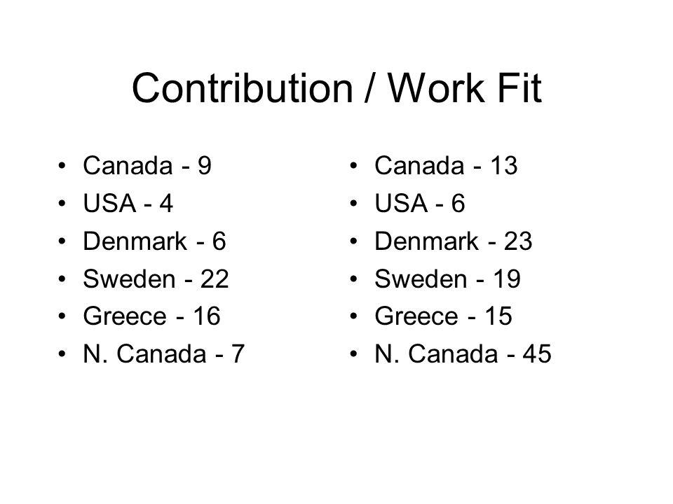 Contribution / Work Fit Canada - 9 USA - 4 Denmark - 6 Sweden - 22 Greece - 16 N. Canada - 7 Canada - 13 USA - 6 Denmark - 23 Sweden - 19 Greece - 15