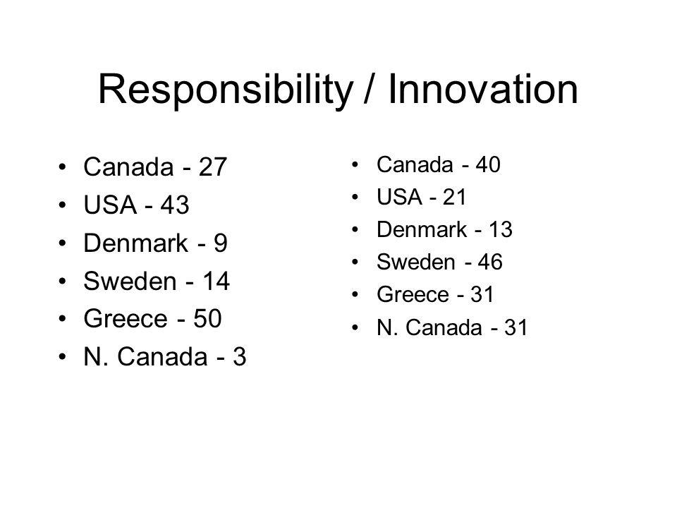 Responsibility / Innovation Canada - 27 USA - 43 Denmark - 9 Sweden - 14 Greece - 50 N. Canada - 3 Canada - 40 USA - 21 Denmark - 13 Sweden - 46 Greec