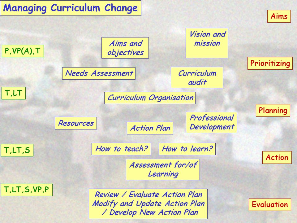 Managing Curriculum Change How to teach.