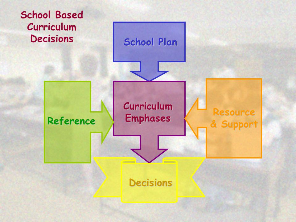 School Plan Reference Curriculum Emphases Resource & Support Decisions School Based Curriculum Decisions