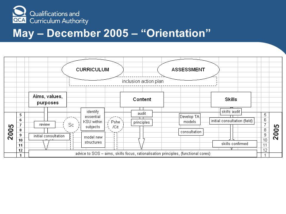 May – December 2005 – Orientation