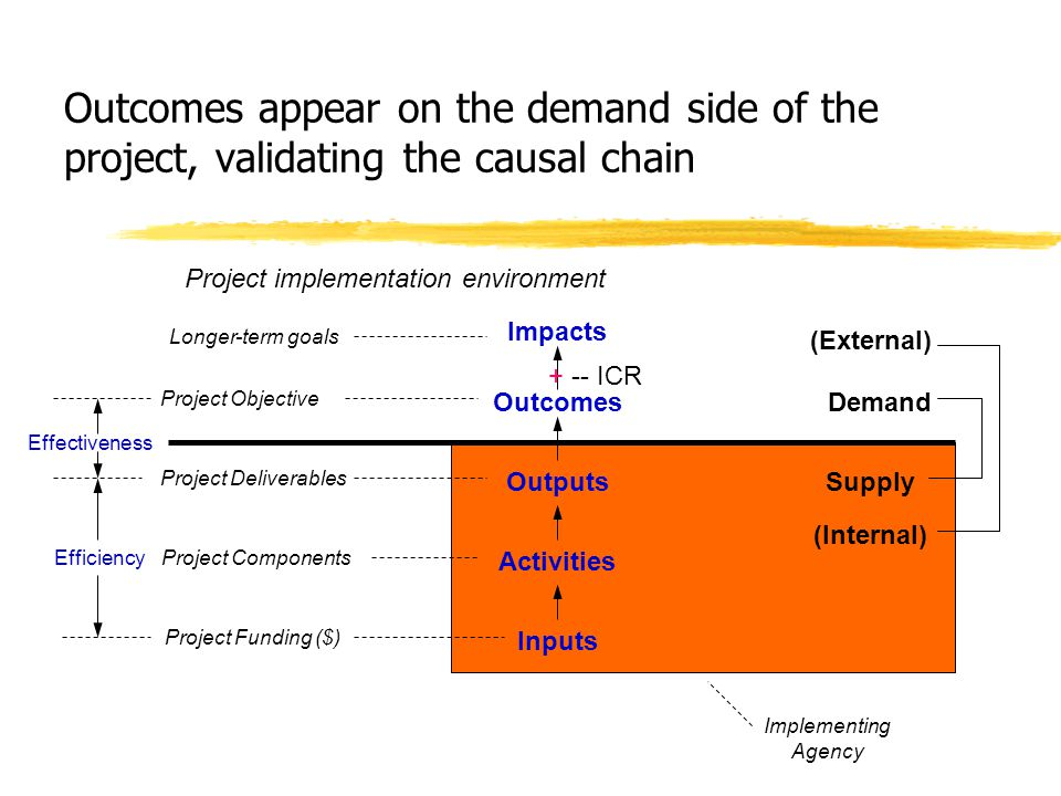 Outcomes appear on the demand side of the project, validating the causal chain Inputs Activities Outputs Outcomes Impacts Demand Supply Project Fundin