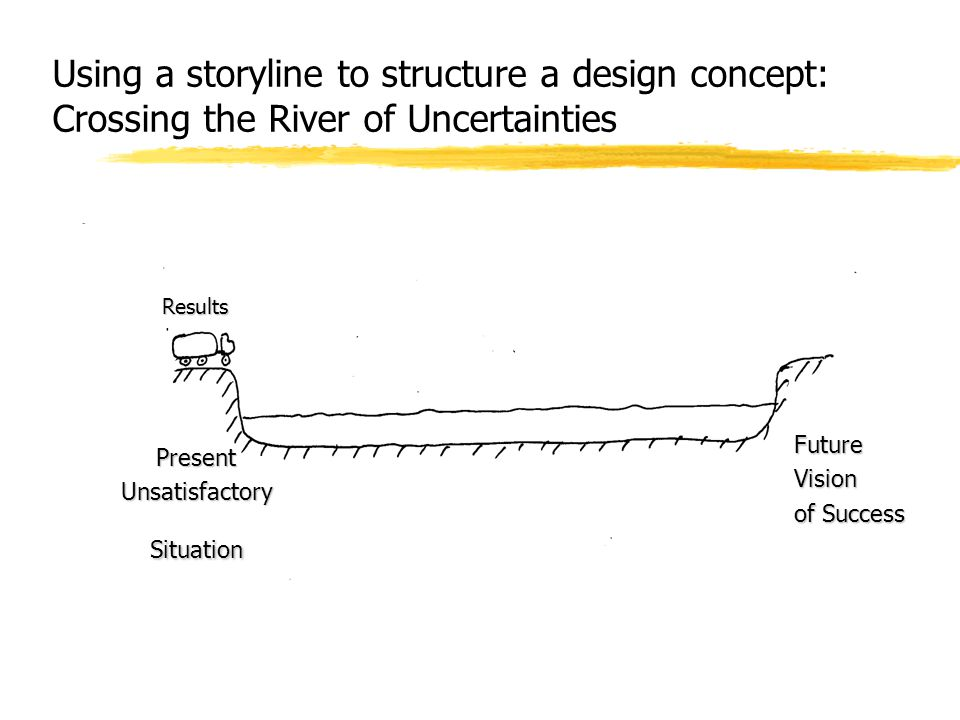 Using a storyline to structure a design concept: Crossing the River of Uncertainties PresentUnsatisfactorySituation FutureVision of Success Results