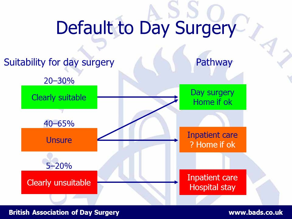 British Association of Day Surgery www.bads.co.uk Default to Day Surgery Suitability for day surgeryPathway Clearly suitable Unsure Clearly unsuitable Day surgery Home if ok Inpatient care .