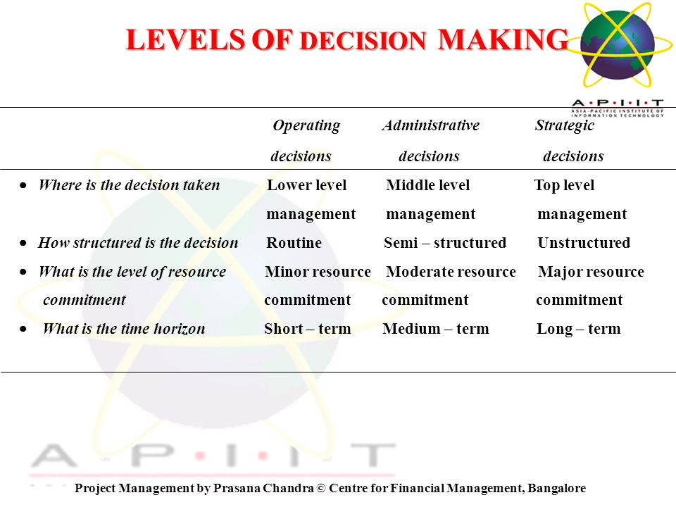 Overview of Management © Centre for Financial Management, Bangalore KEY ISSUES IN PROJECT ANALYSIS Market Analysis Potential Market Market Share Technical Analysis Technical Viability Sensible Choices Financial Analysis Risk Return Economic Analysis Benefits and Costs in Shadow Prices Other Impacts Ecological Analysis Environmental Damage Restoration Measures