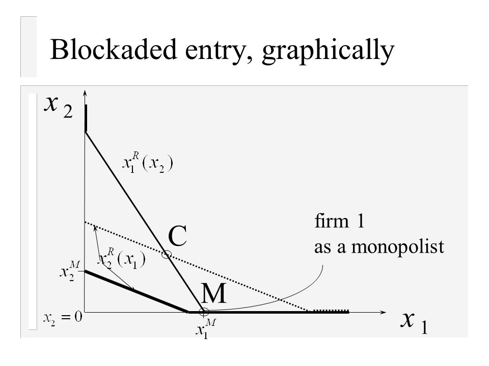 Blockaded entry, graphically x 2 x 1 C M firm 1 as a monopolist