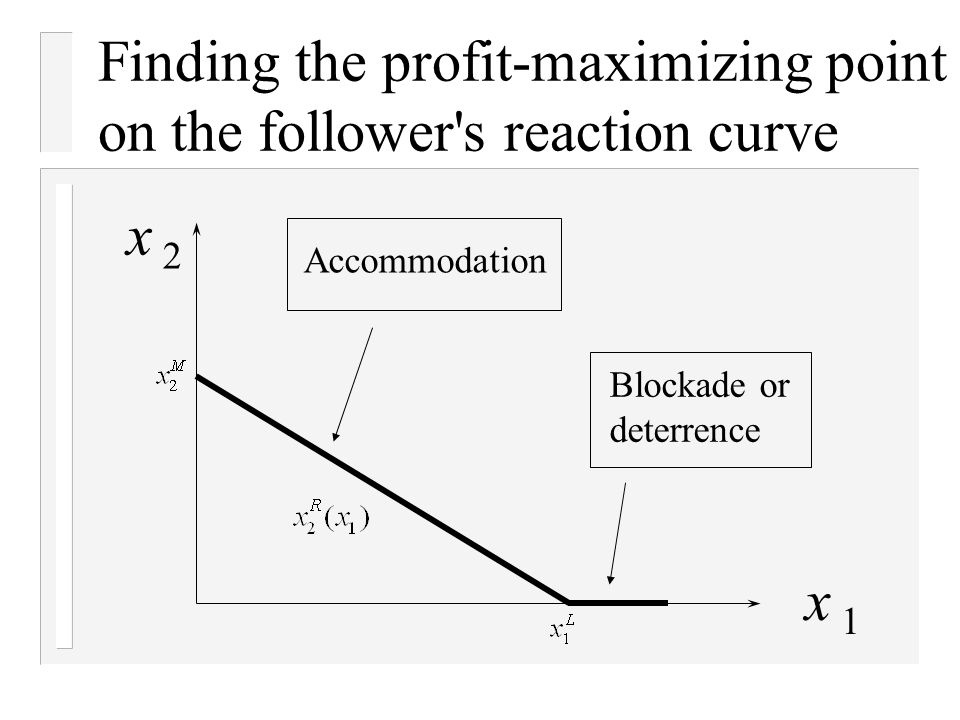 Finding the profit-maximizing point on the follower s reaction curve Accommodation x 1 x 2 Blockade or deterrence