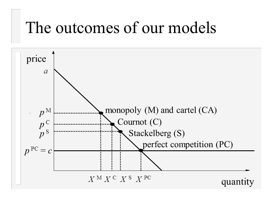 The outcomes of our models quantity price a monopoly (M) and cartel (CA) Cournot (C) Stackelberg (S) perfect competition (PC) p M p C p S p PC = c X M X C X S X PC