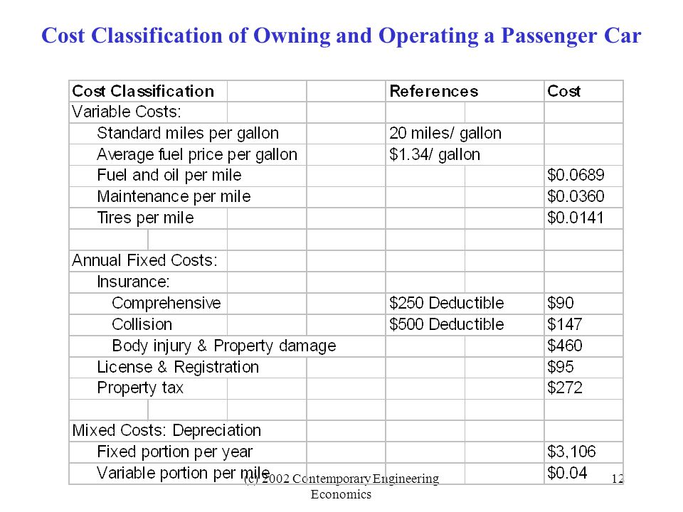 (c) 2002 Contemporary Engineering Economics 12 Cost Classification of Owning and Operating a Passenger Car