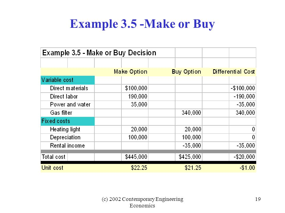 (c) 2002 Contemporary Engineering Economics 19 Example 3.5 -Make or Buy