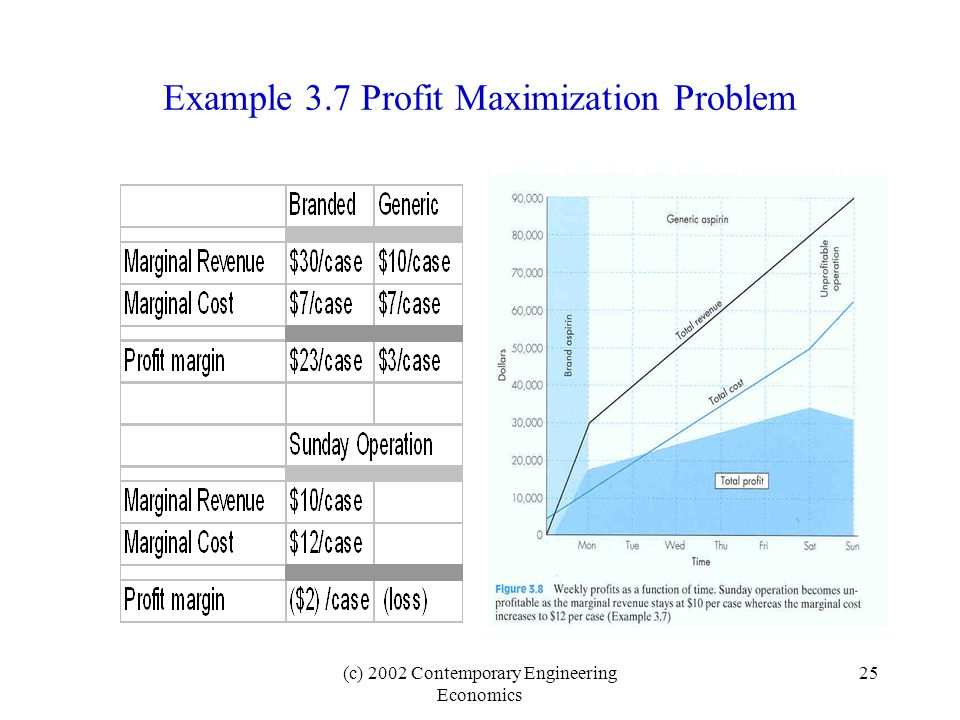 (c) 2002 Contemporary Engineering Economics 25 Example 3.7 Profit Maximization Problem