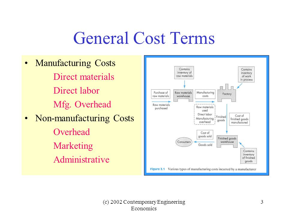 (c) 2002 Contemporary Engineering Economics 3 General Cost Terms Manufacturing Costs Direct materials Direct labor Mfg.