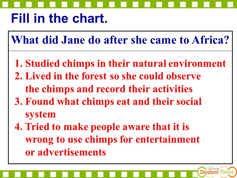What did Jane do after she came to Africa? Fill in the chart. 1. Studied chimps in their natural environment 2. Lived in the forest so she could obser