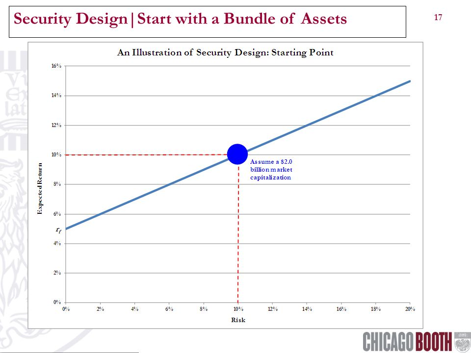 17 Security Design|Start with a Bundle of Assets