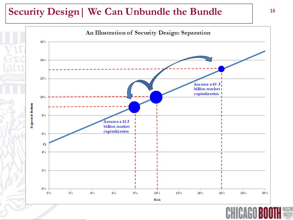 18 Security Design| We Can Unbundle the Bundle