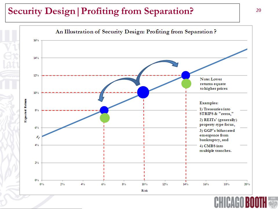 20 Security Design|Profiting from Separation?