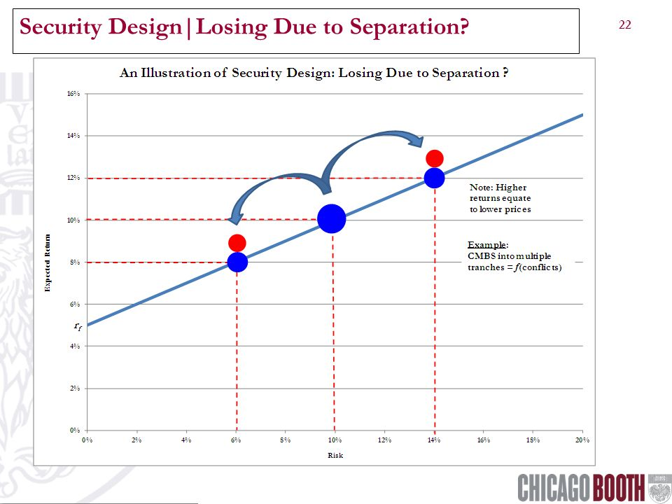 22 Security Design|Losing Due to Separation?