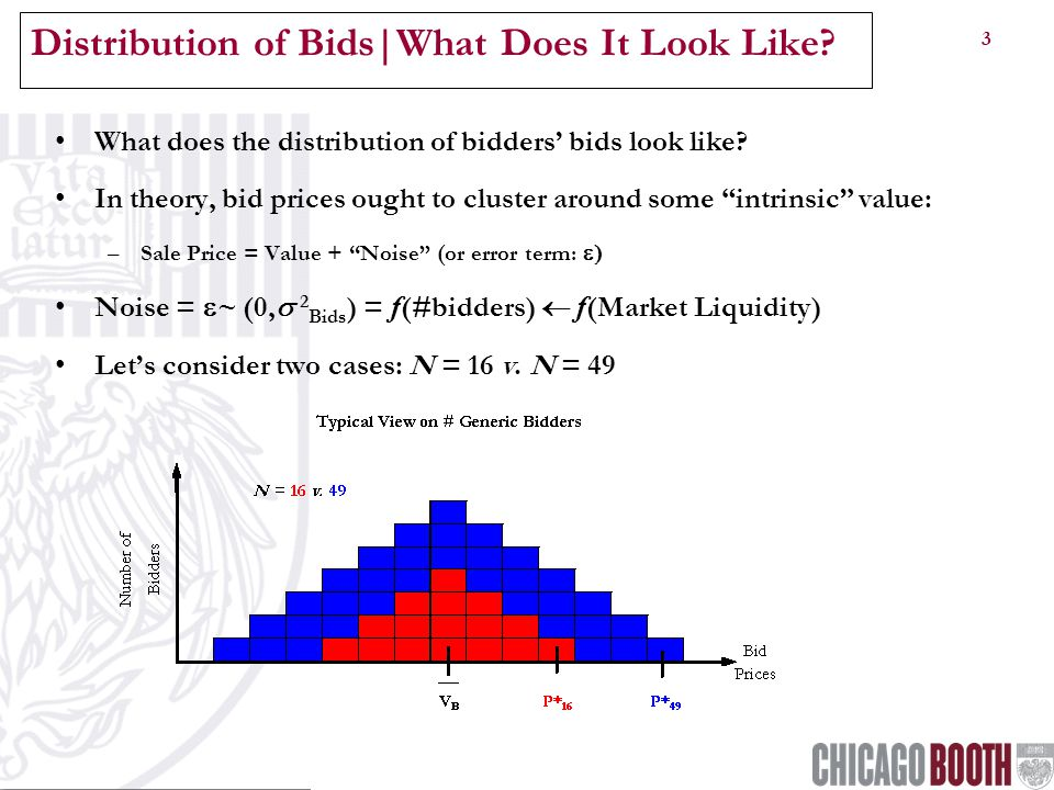3 Distribution of Bids|What Does It Look Like.