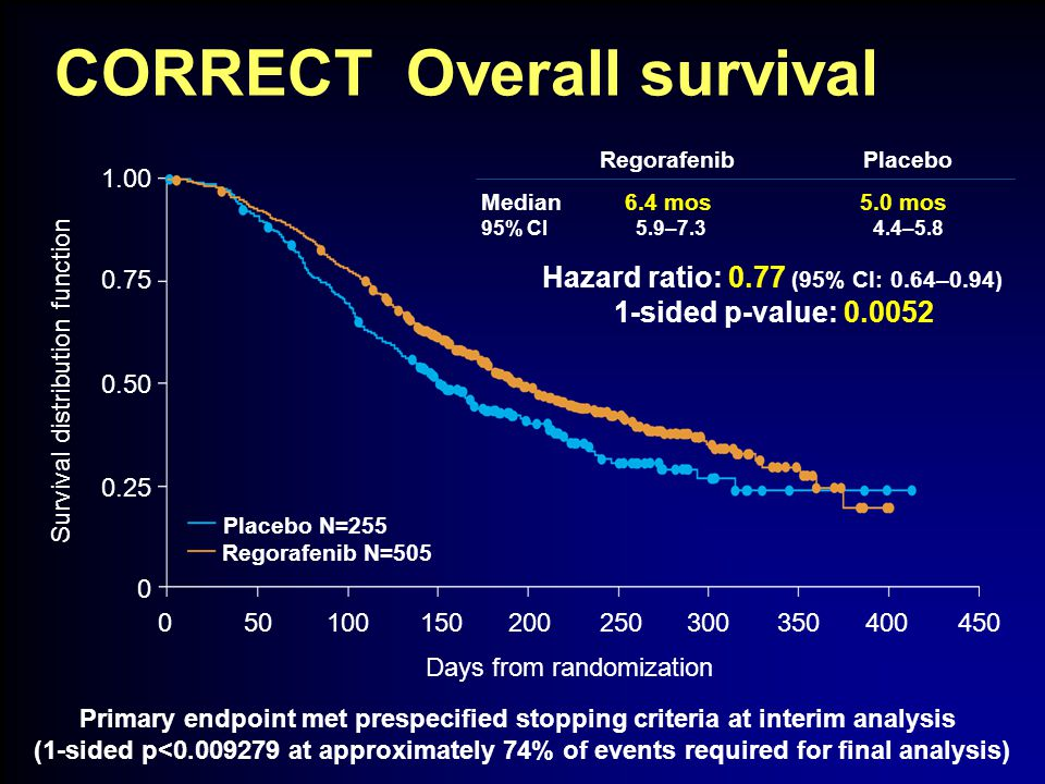 CORRECT Overall survival Primary endpoint met prespecified stopping criteria at interim analysis (1-sided p<0.009279 at approximately 74% of events required for final analysis) 1.00 0.50 0.25 0 0.75 200100500150300250400350450 Days from randomization Survival distribution function Placebo N=255 Regorafenib N=505 Median 6.4 mos 5.0 mos 95% CI 5.9–7.3 4.4–5.8 Hazard ratio: 0.77 (95% CI: 0.64–0.94) 1-sided p-value: 0.0052 RegorafenibPlacebo