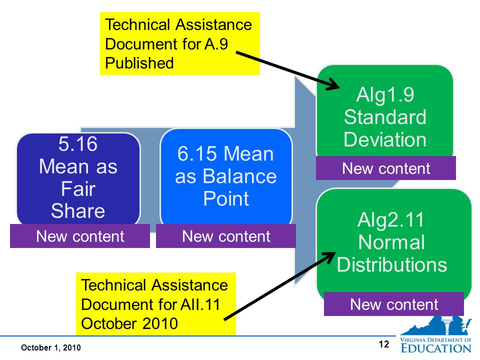 October 1, 2010 12 5.16 Mean as Fair Share 6.15 Mean as Balance Point Alg1.9 Standard Deviation Alg2.11 Normal Distributions New content Technical Assistance Document for A.9 Published Technical Assistance Document for AII.11 October 2010
