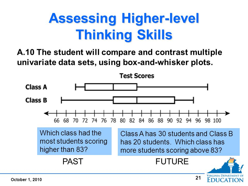 October 1, 2010 Assessing Higher-level Thinking Skills 21 A.10 The student will compare and contrast multiple univariate data sets, using box-and-whisker plots.