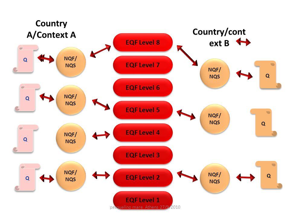 EQF Level 1 EQF Level 2 EQF Level 3 EQF Level 4 EQF Level 5 EQF Level 6 EQF Level 7 EQF Level 8 Country A/Context A Country/cont ext B Q Q Q Q Q Q NQF/ NQS Q Q Q Q Q Q Q Q pasqualino mare Athens 27/9/2010