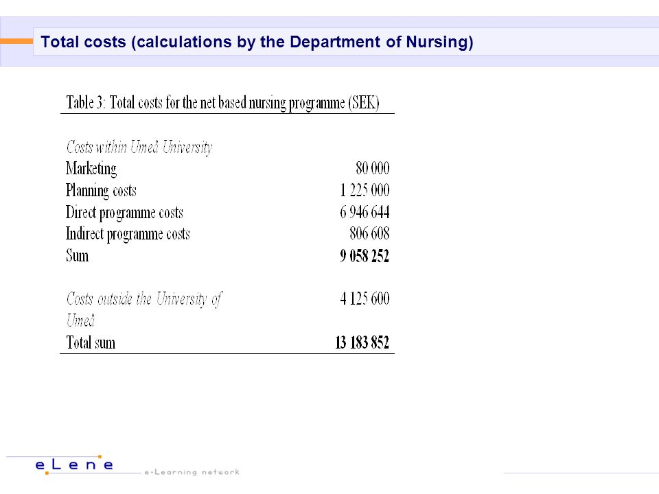 Total costs (calculations by the Department of Nursing)