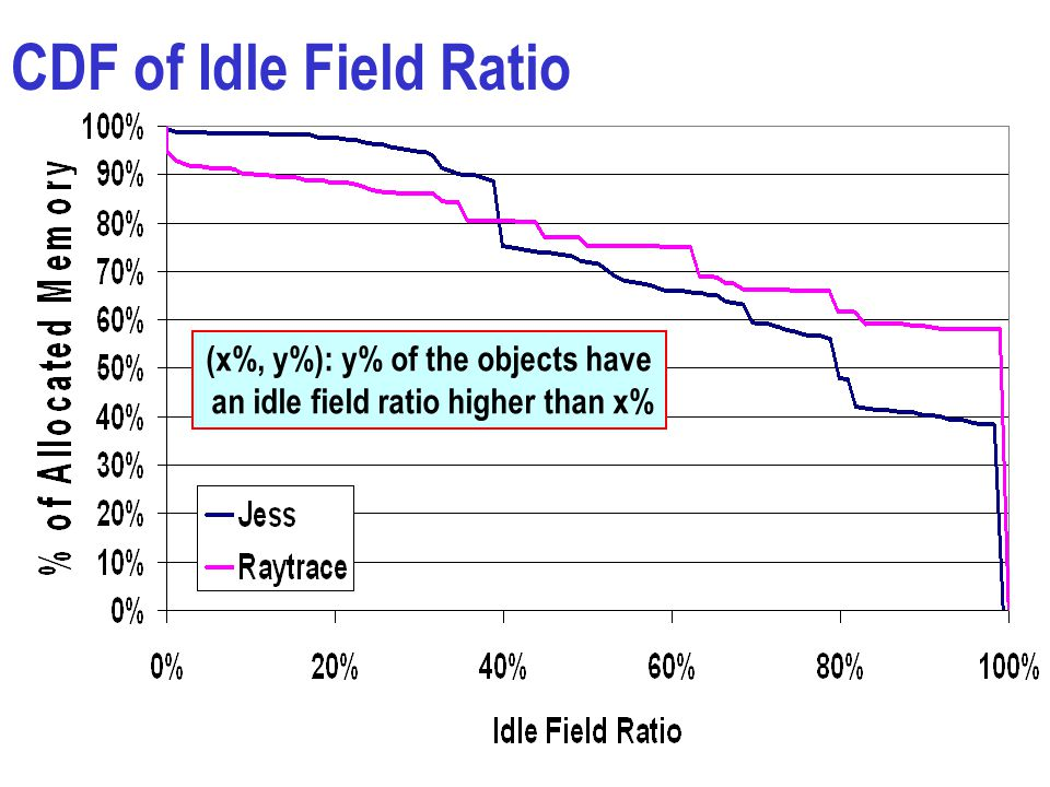 CDF of Idle Field Ratio (x%, y%): y% of the objects have an idle field ratio higher than x%