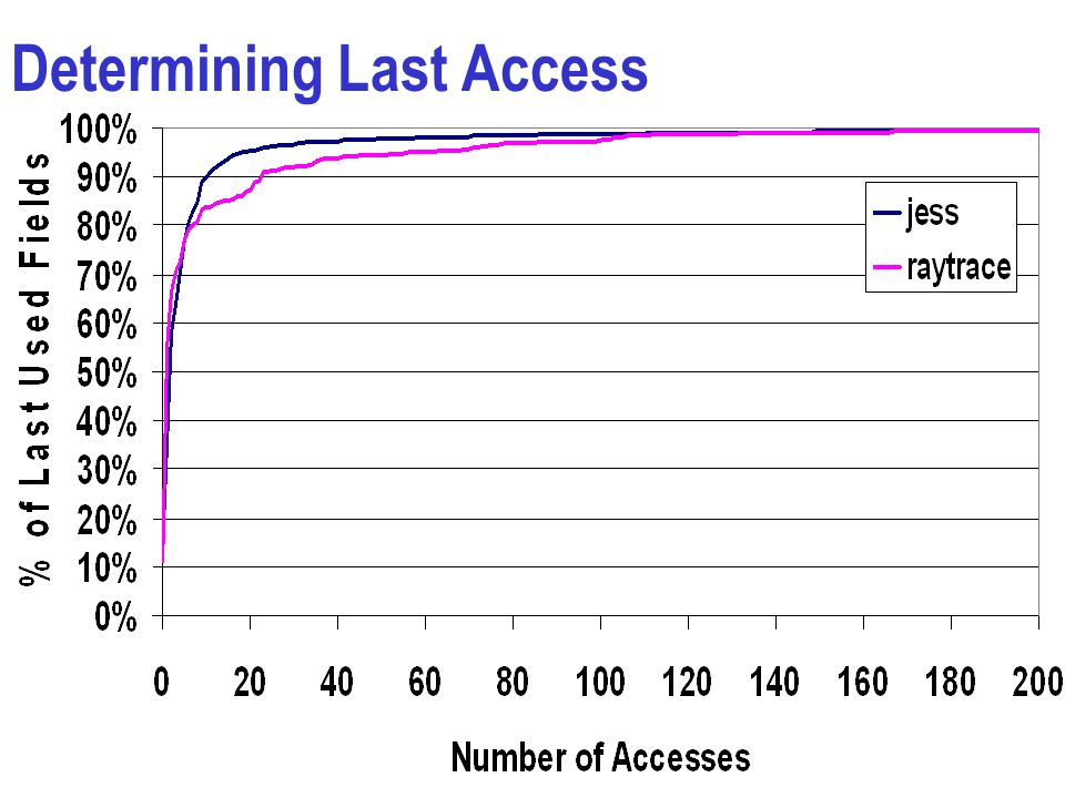 Determining Last Access