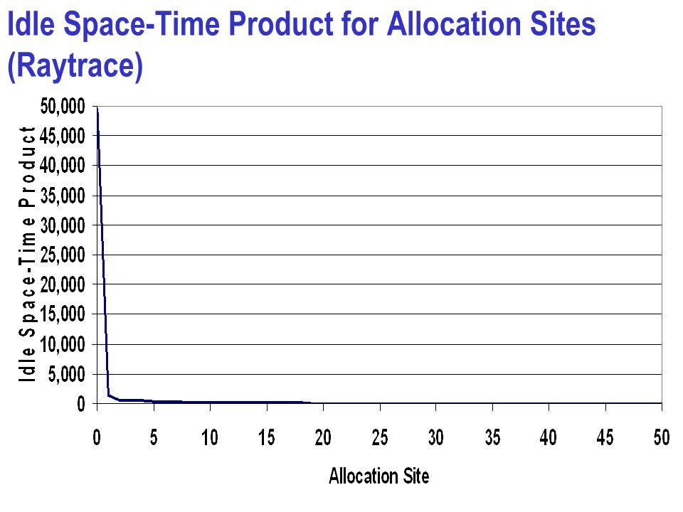 Idle Space-Time Product for Allocation Sites (Raytrace)