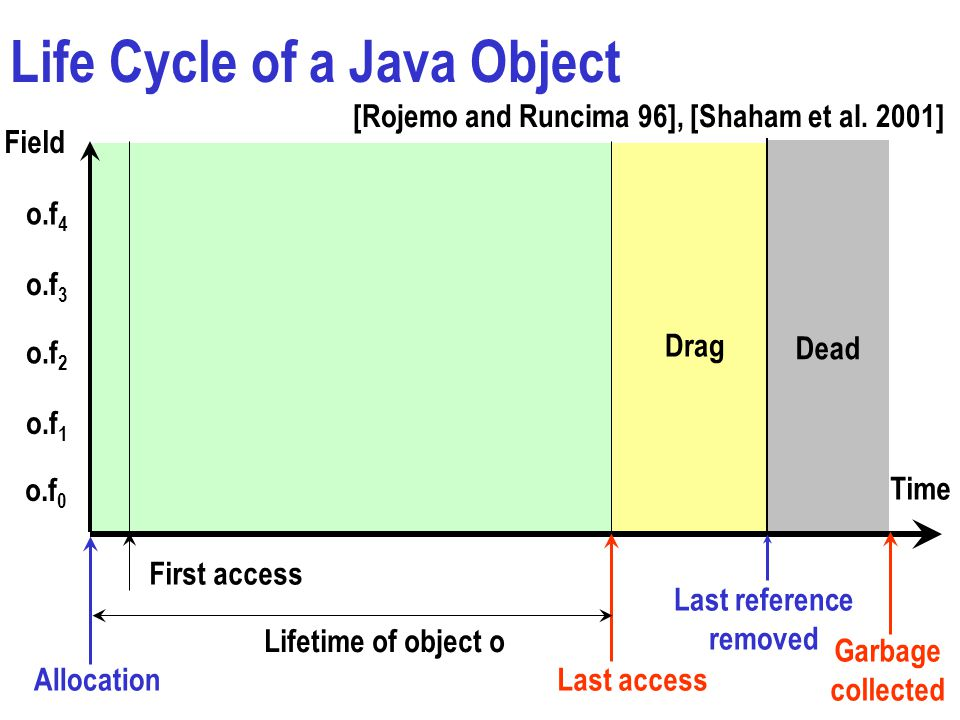 Life Cycle of a Java Object o.f 4 o.f 3 o.f 2 o.f 1 o.f 0 Time Allocation First access Last access Last reference removed Garbage collected Drag Lifetime of object o Dead Field [Rojemo and Runcima 96], [Shaham et al.