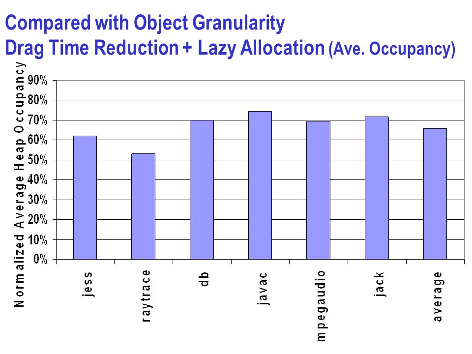 Compared with Object Granularity Drag Time Reduction + Lazy Allocation (Ave. Occupancy)