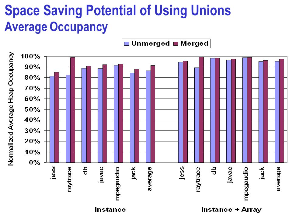 Space Saving Potential of Using Unions Average Occupancy