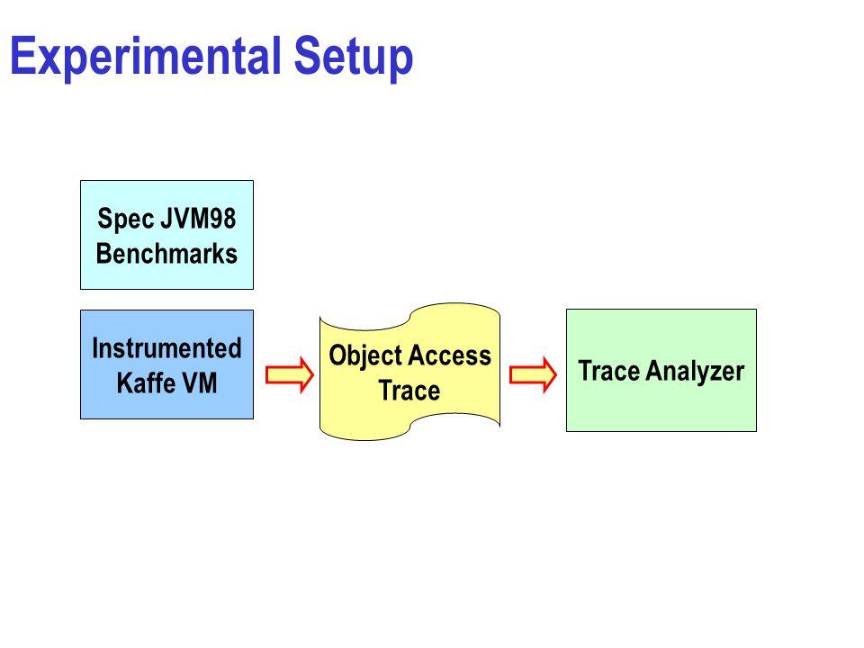 Experimental Setup Spec JVM98 Benchmarks Instrumented Kaffe VM Object Access Trace Trace Analyzer