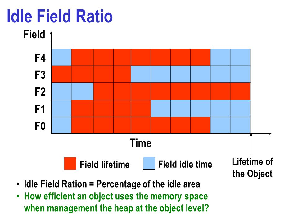 Idle Field Ratio F4 F3 F2 F1 F0 Time Field lifetime Field idle time Lifetime of the Object Field Idle Field Ration = Percentage of the idle area How efficient an object uses the memory space when management the heap at the object level