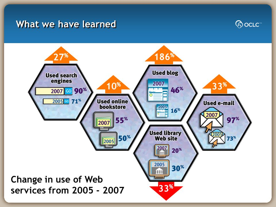 33 % 186 % 27 % 33 % 10 % What we have learned Change in use of Web services from 2005 - 2007