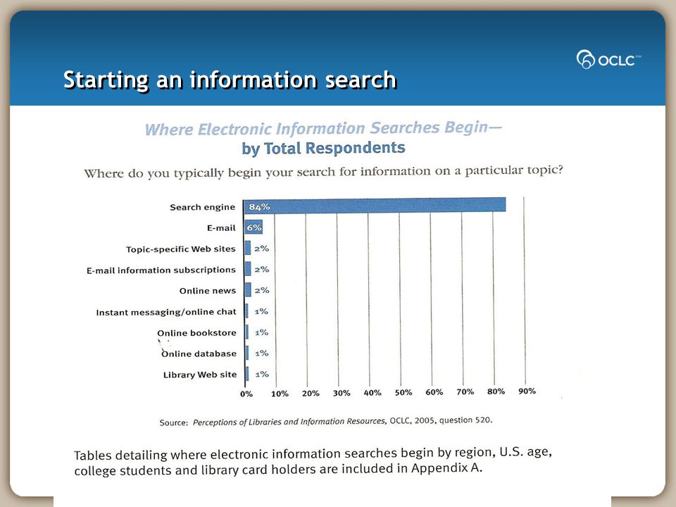 Starting an information search