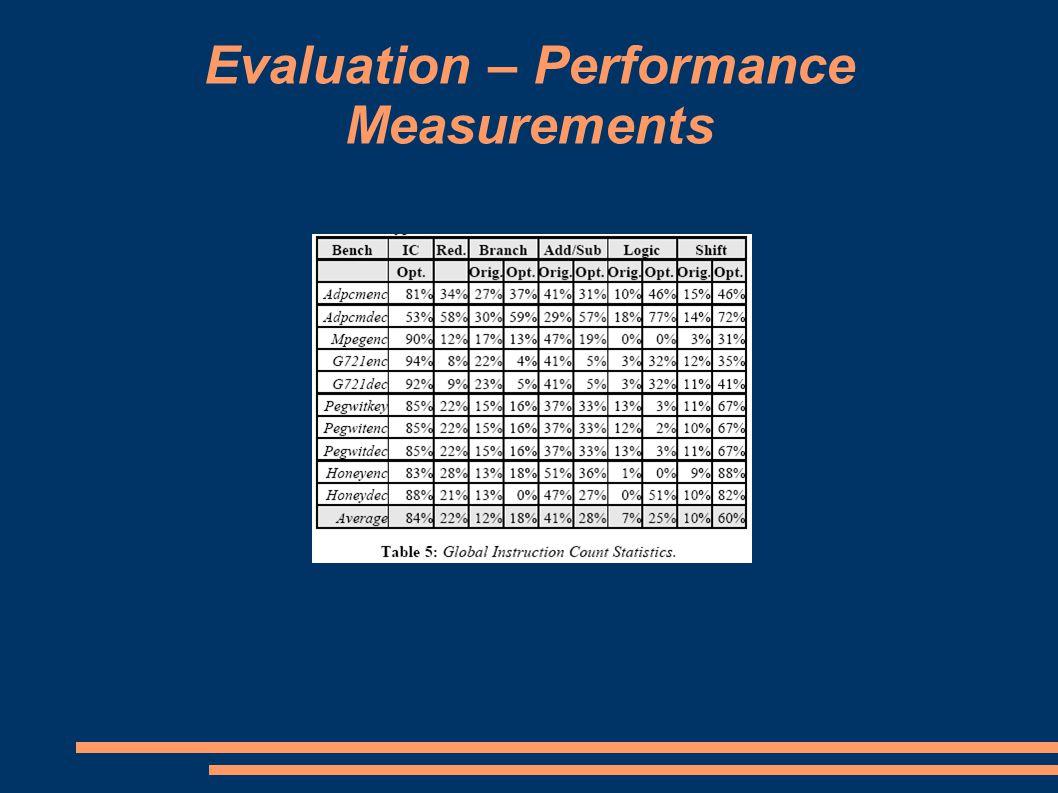 Evaluation – Performance Measurements