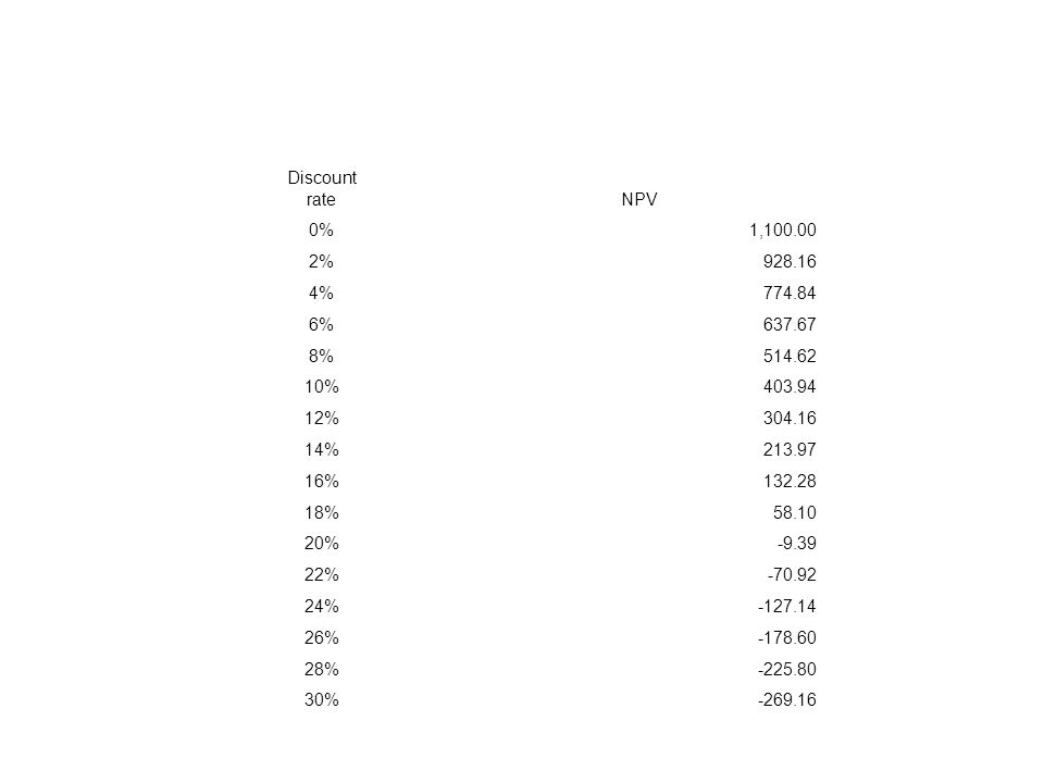 Discount rateNPV 0%1,100.00 2%928.16 4%774.84 6%637.67 8%514.62 10%403.94 12%304.16 14%213.97 16%132.28 18%58.10 20%-9.39 22%-70.92 24%-127.14 26%-178.60 28%-225.80 30%-269.16