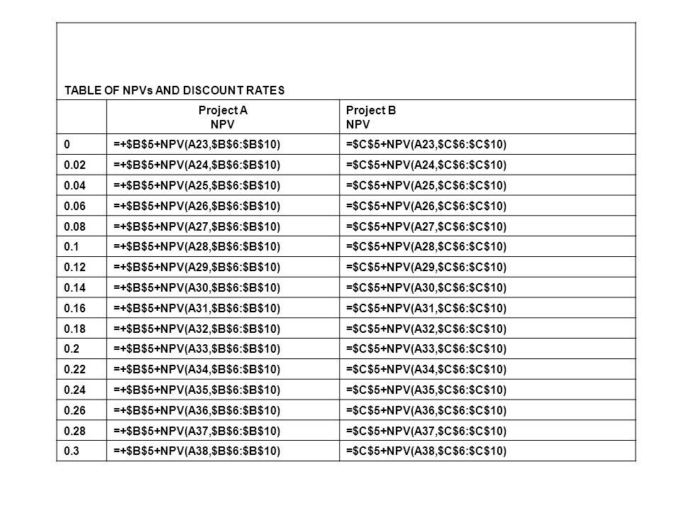 TABLE OF NPVs AND DISCOUNT RATES Project A NPV Project B NPV 0=+$B$5+NPV(A23,$B$6:$B$10)=$C$5+NPV(A23,$C$6:$C$10) 0.02=+$B$5+NPV(A24,$B$6:$B$10)=$C$5+NPV(A24,$C$6:$C$10) 0.04=+$B$5+NPV(A25,$B$6:$B$10)=$C$5+NPV(A25,$C$6:$C$10) 0.06=+$B$5+NPV(A26,$B$6:$B$10)=$C$5+NPV(A26,$C$6:$C$10) 0.08=+$B$5+NPV(A27,$B$6:$B$10)=$C$5+NPV(A27,$C$6:$C$10) 0.1=+$B$5+NPV(A28,$B$6:$B$10)=$C$5+NPV(A28,$C$6:$C$10) 0.12=+$B$5+NPV(A29,$B$6:$B$10)=$C$5+NPV(A29,$C$6:$C$10) 0.14=+$B$5+NPV(A30,$B$6:$B$10)=$C$5+NPV(A30,$C$6:$C$10) 0.16=+$B$5+NPV(A31,$B$6:$B$10)=$C$5+NPV(A31,$C$6:$C$10) 0.18=+$B$5+NPV(A32,$B$6:$B$10)=$C$5+NPV(A32,$C$6:$C$10) 0.2=+$B$5+NPV(A33,$B$6:$B$10)=$C$5+NPV(A33,$C$6:$C$10) 0.22=+$B$5+NPV(A34,$B$6:$B$10)=$C$5+NPV(A34,$C$6:$C$10) 0.24=+$B$5+NPV(A35,$B$6:$B$10)=$C$5+NPV(A35,$C$6:$C$10) 0.26=+$B$5+NPV(A36,$B$6:$B$10)=$C$5+NPV(A36,$C$6:$C$10) 0.28=+$B$5+NPV(A37,$B$6:$B$10)=$C$5+NPV(A37,$C$6:$C$10) 0.3=+$B$5+NPV(A38,$B$6:$B$10)=$C$5+NPV(A38,$C$6:$C$10)