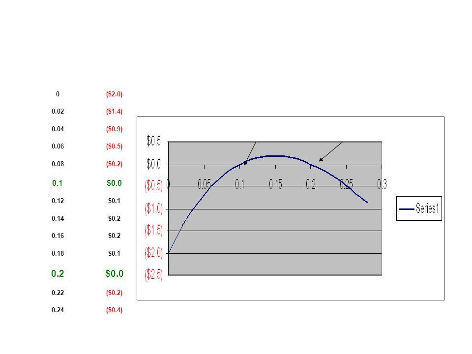 0($2.0) 0.02($1.4) 0.04($0.9) 0.06($0.5) 0.08($0.2) 0.1$0.0 0.12$0.1 0.14$0.2 0.16$0.2 0.18$0.1 0.2$0.0 0.22($0.2) 0.24($0.4)